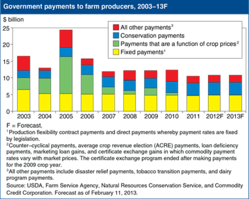 Government payments to farm producers